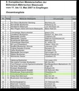 EuroMusika2007 Rangliste